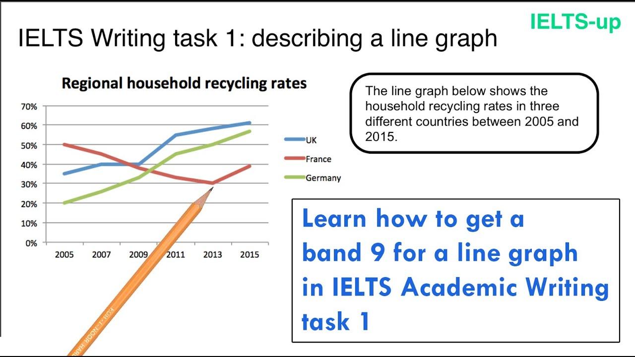 IELTS Writing task 14: line graph
