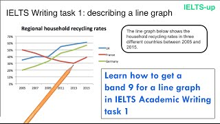 IELTS Writing task 1: line graph