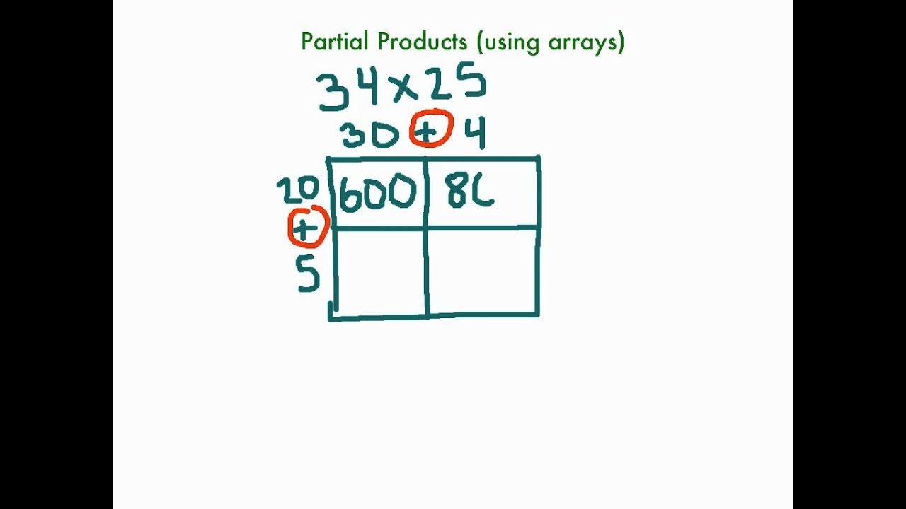 Diagram Of Partial Products