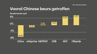 Schoenmaker: alleen beleggers in China maken zich  - RTL Z NIEUWS