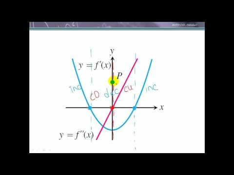 Curve Sketching Using Derivatives - YouTube