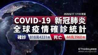 COVID-19 新冠病毒全球疫情懶人包 巴西單日確診近3.5萬 總數達92萬例 美國新增再破2萬 2020/6/17 17:10