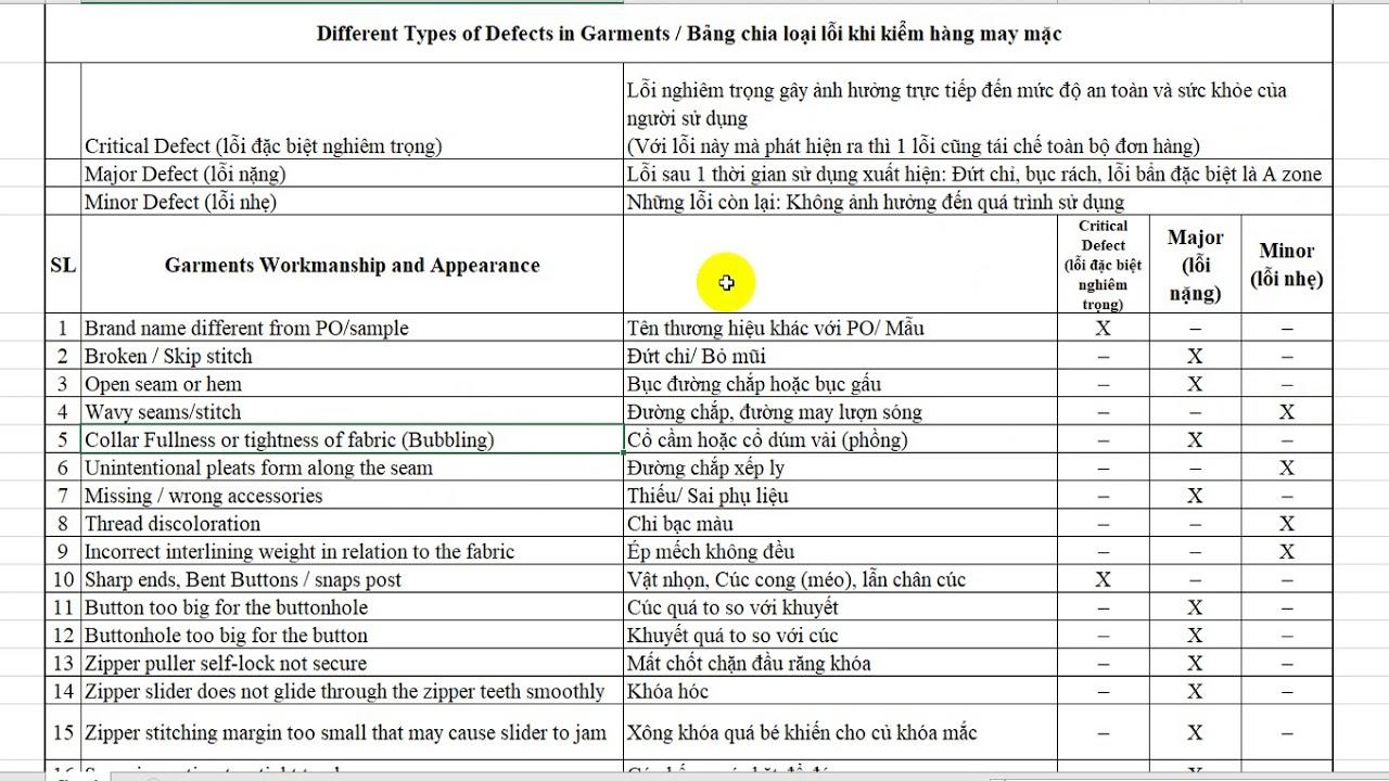 Tiếng Anh chuyên ngành may mặc   Bảng phân loại lỗi nặng, lỗi nhẹ khi kiểm hàng cho bộ phận QC,QA