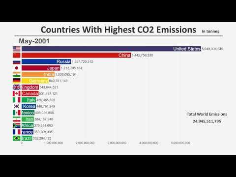 Top 15 Countries by Carbon Dioxide (CO2) Emissions (1960-2018)