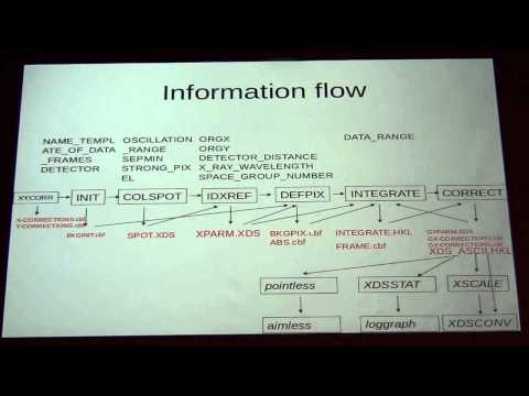 Lecture 8:  Principles of data processing with XDS