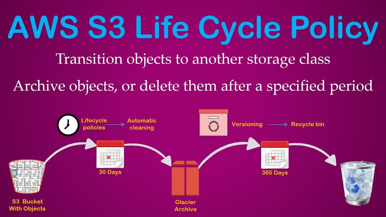 S3 Lifecycle Policies | Transition Objects to tiered Storage | Cost  Optimization | Lower S3 Costs