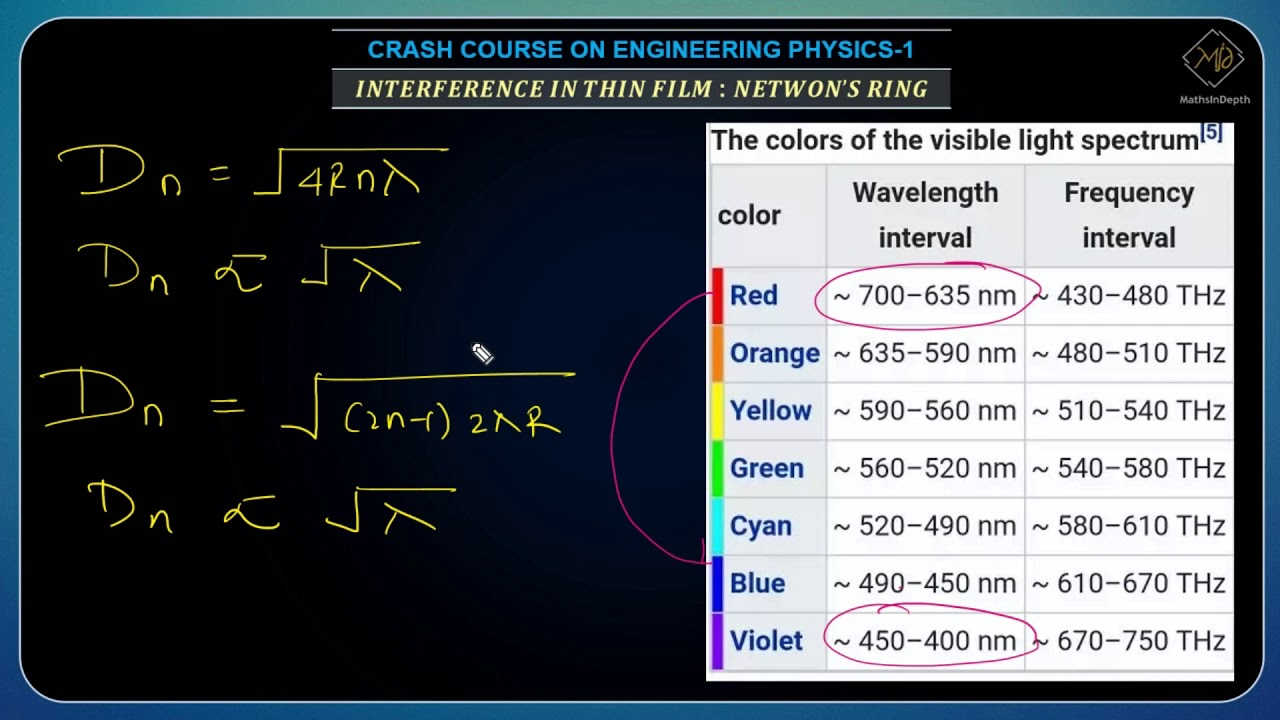 Newton 39 S Ring Experiment Effect Of Wavelength On