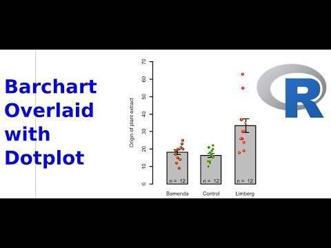 Combine/ overlay bar chart and strip chart (dot plot) with the R software