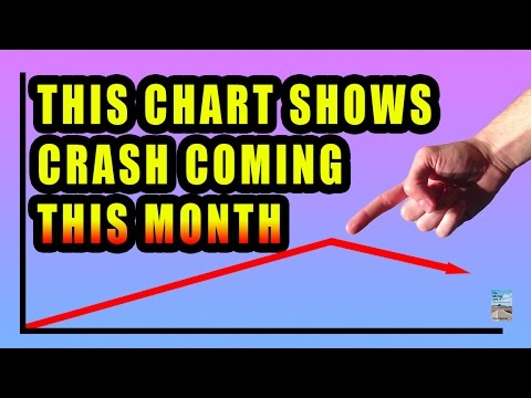 This Stock Chart Shows Market CRASH in May 2016!