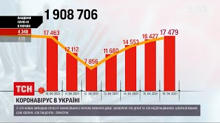Коронавірус в Україні столиця лідирує за кількістю нових випадків захворювання