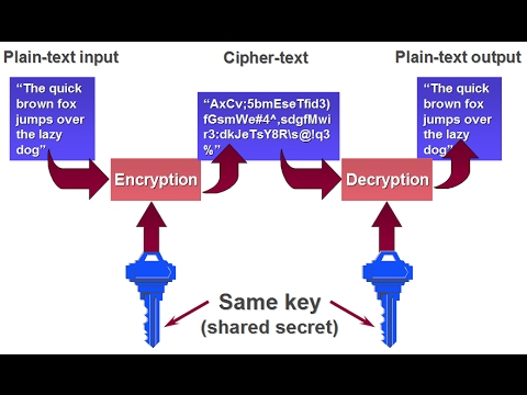 How to Encrypt and Decrypt Data In Java Using DES Algorithm