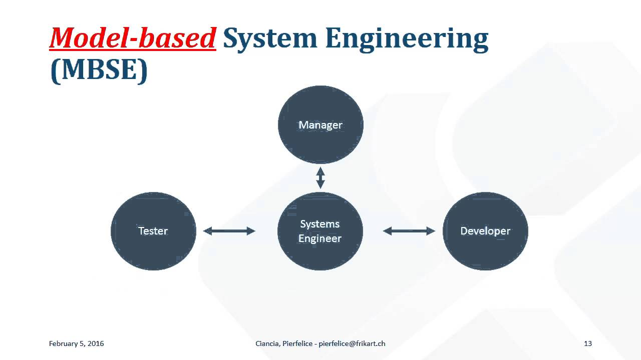 model based systems engineering mbse applied to system of systems sos youtube [ 1280 x 720 Pixel ]