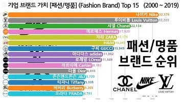 기업 브랜드 가치 순위 [구찌, 샤넬, 루이비통] Top 15, 2000 ~ 2019, Brand Valuable Ranking [Luxury, Fashion]