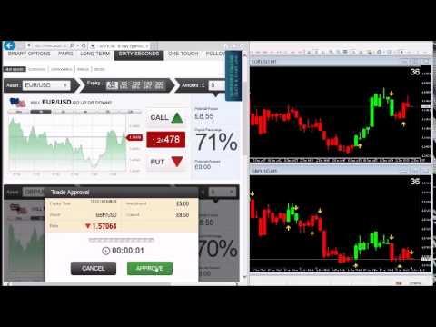 Best 60 second binary option indicator