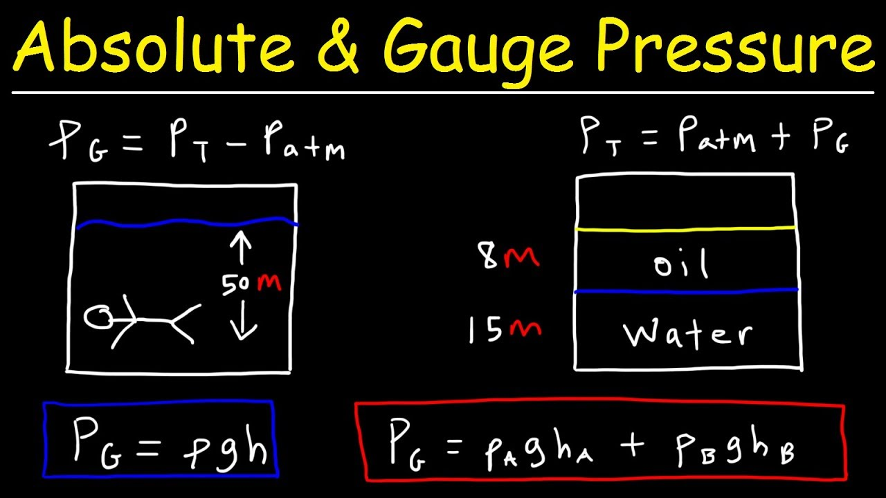 Absolute pressure - formula and calculation examples 90