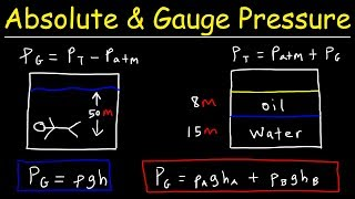 Absolute Pressure vs Gauge Pressure - Fluid Mechanics - Physics Problems
