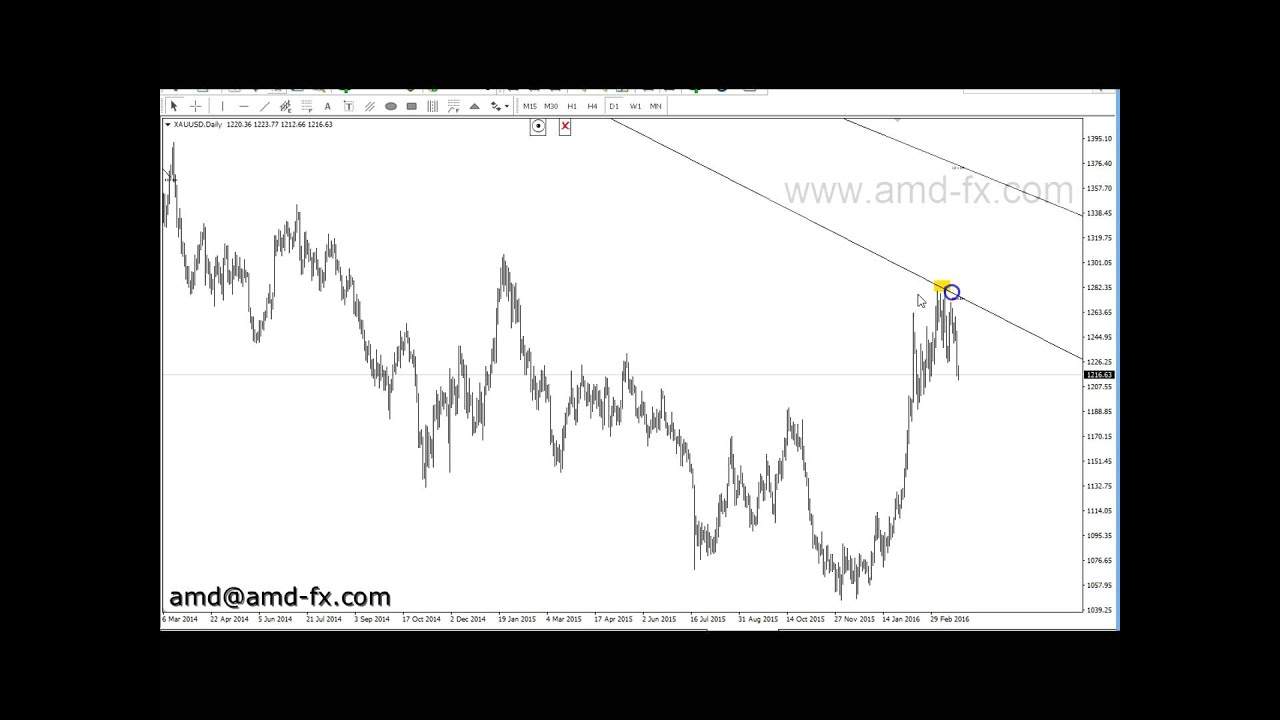 Gold Chart Gann Angles Gann Analysis Indicator Mt4 Youtube