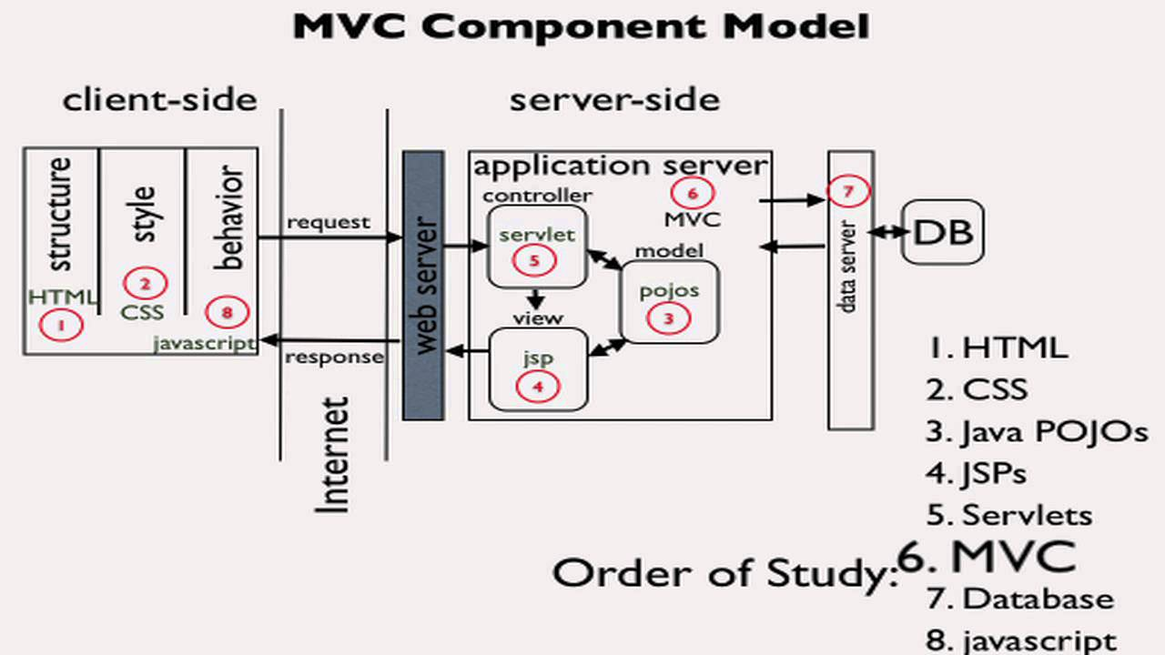 Introduction to mvc pattern for web applications youtube ccuart Images