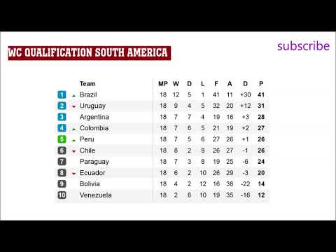 fifa world cup qualifiers 2018 south america fixtures