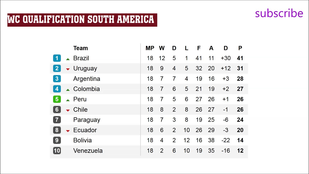 World Cup 2018 Qualifiers Points Table