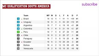 Fifa world cup 2018 qualifiers. CONMEBOL. South America. Results. Table