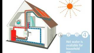 Solar Water Heating - How It Works