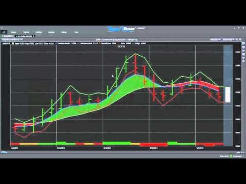 Utilizing TradeShark's Predicted High and Low Indicators