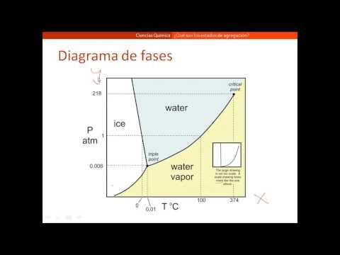 Diagrama de fases - Parte I