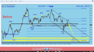 "Forex. Q & A about Magic IB System and my "" Before "" charts."
