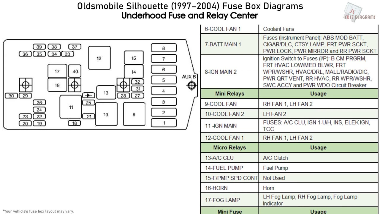 oldsmobile silhouette fuse box diagram - wiring diagram wait-note-b -  wait-note-b.agriturismoduemadonne.it  agriturismoduemadonne.it