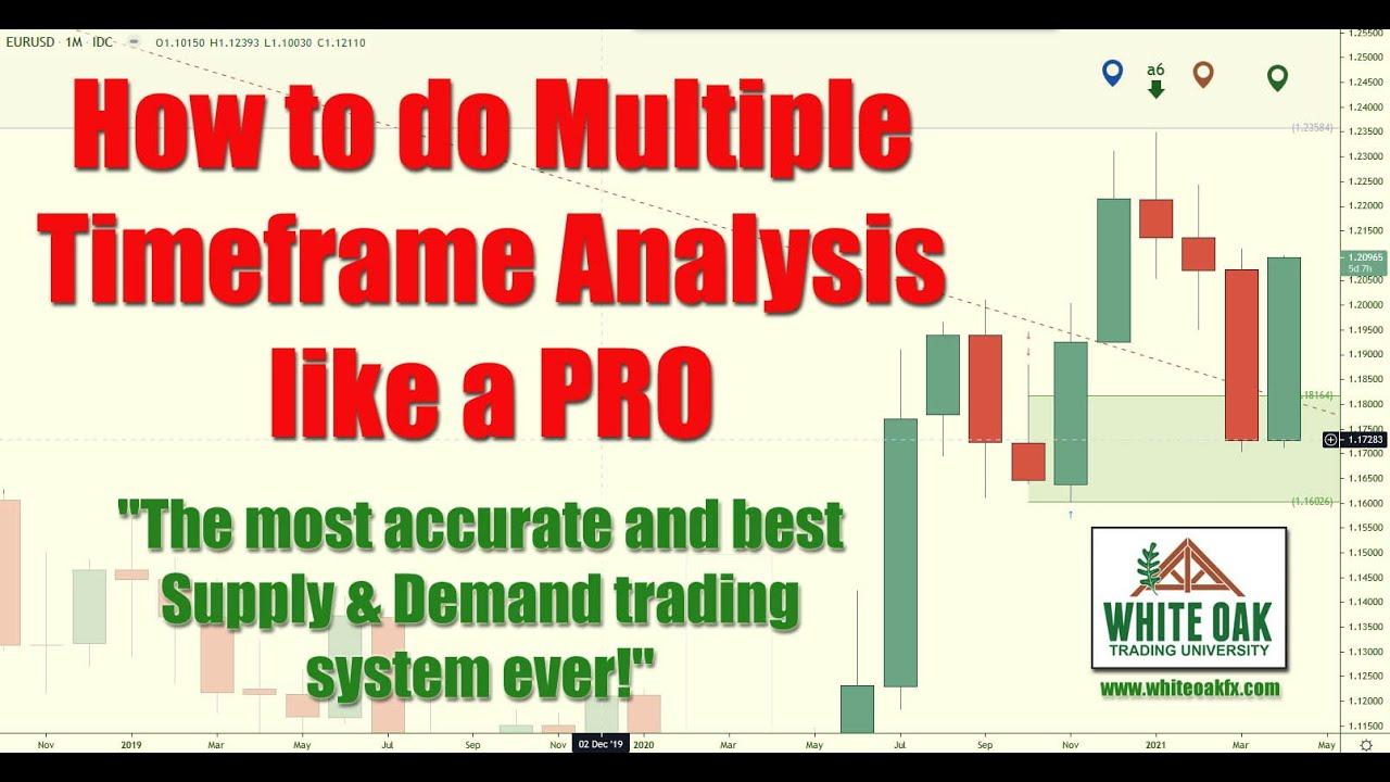 📚 How to do Multiple Timeframe Analysis like a PRO! #GBPUSD
