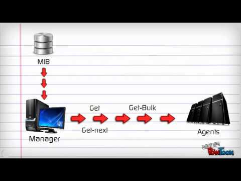 SNMP - How it works