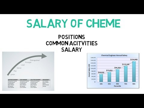 Salary Of A Chemical Engineer All Levels, All Countries (Lec014)