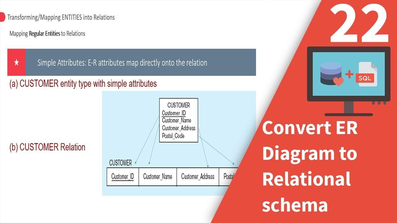 hight resolution of convert er diagram to relational schema
