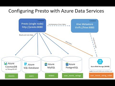 Presto with Azure Data Services like Azure Cosmos DB