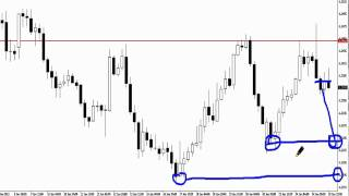 Forex Price Action - Live Trading the 4hr Charts with Johnathon Fox