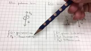 Fysiikka yläkoulu: vapaakappalekuva