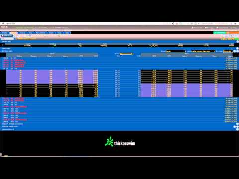 Using the ThinkorSwim Platform for Chart and Options Trading