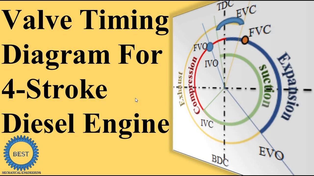 Valve Timing Diagram For Four Stroke Diesel Engine