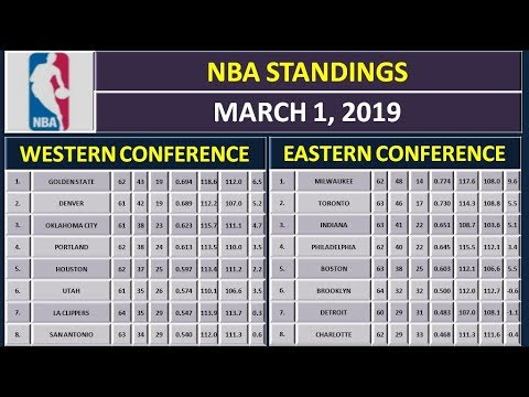 Nba Scores Nba Standings On March 1 2019 Youtube