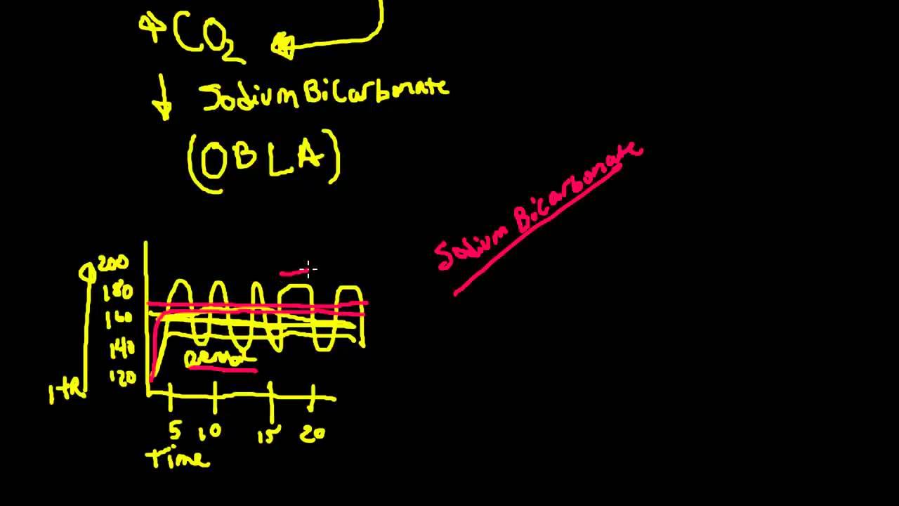 lactate threshold and obla