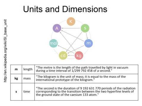 Lecture3  Units Dimensions