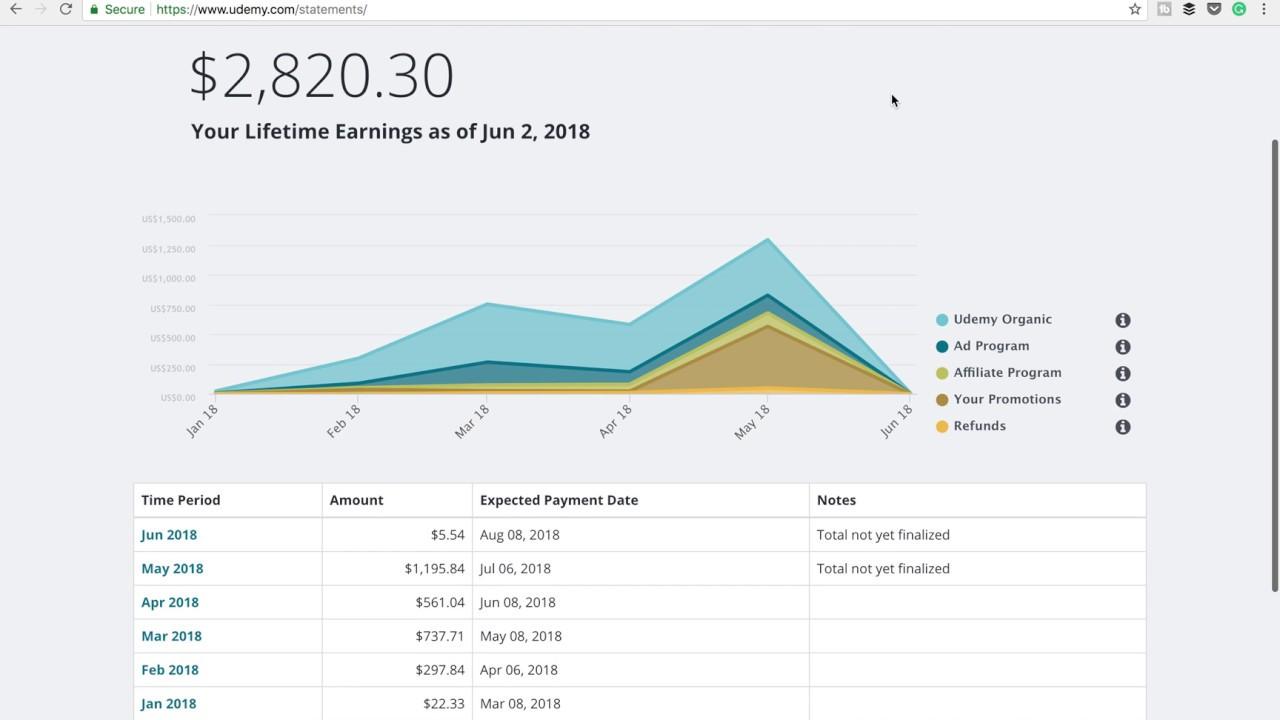 lifetime earnings of udemy course