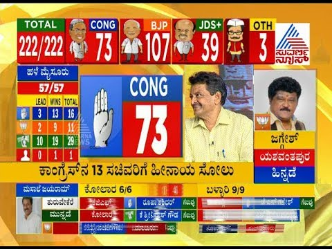 Elections Result LIVE:  Congress 13 Ministers Face Loss.
