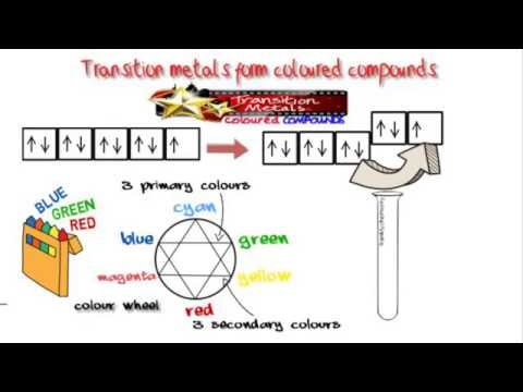 D-block Elements 2: Explaining The Origin Of Colour In Their Salts.