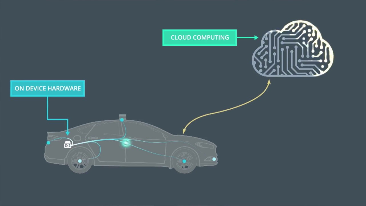 Deep Learning in Udacity 's Self-Driving Car Nanodegree