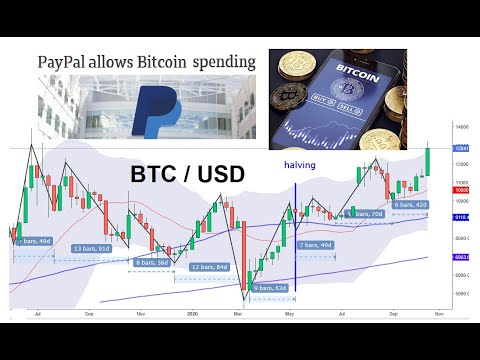 Bitcoin Price Rally 22 Oct 2020 Youtube