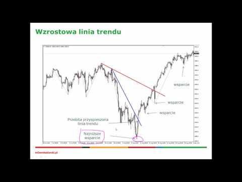 Jak wyznaczyć trend na rynku walutowym