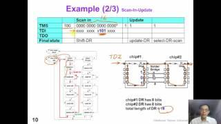 12 3 DFT2 JTAG Instruction (old version)