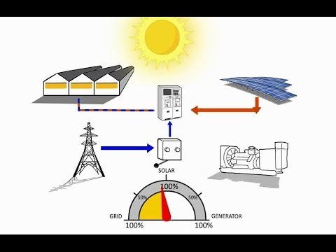 Solar hybrid technology